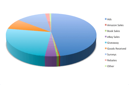 Pie Chart for 2013